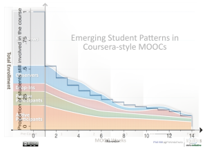 Combined MOOC patterns