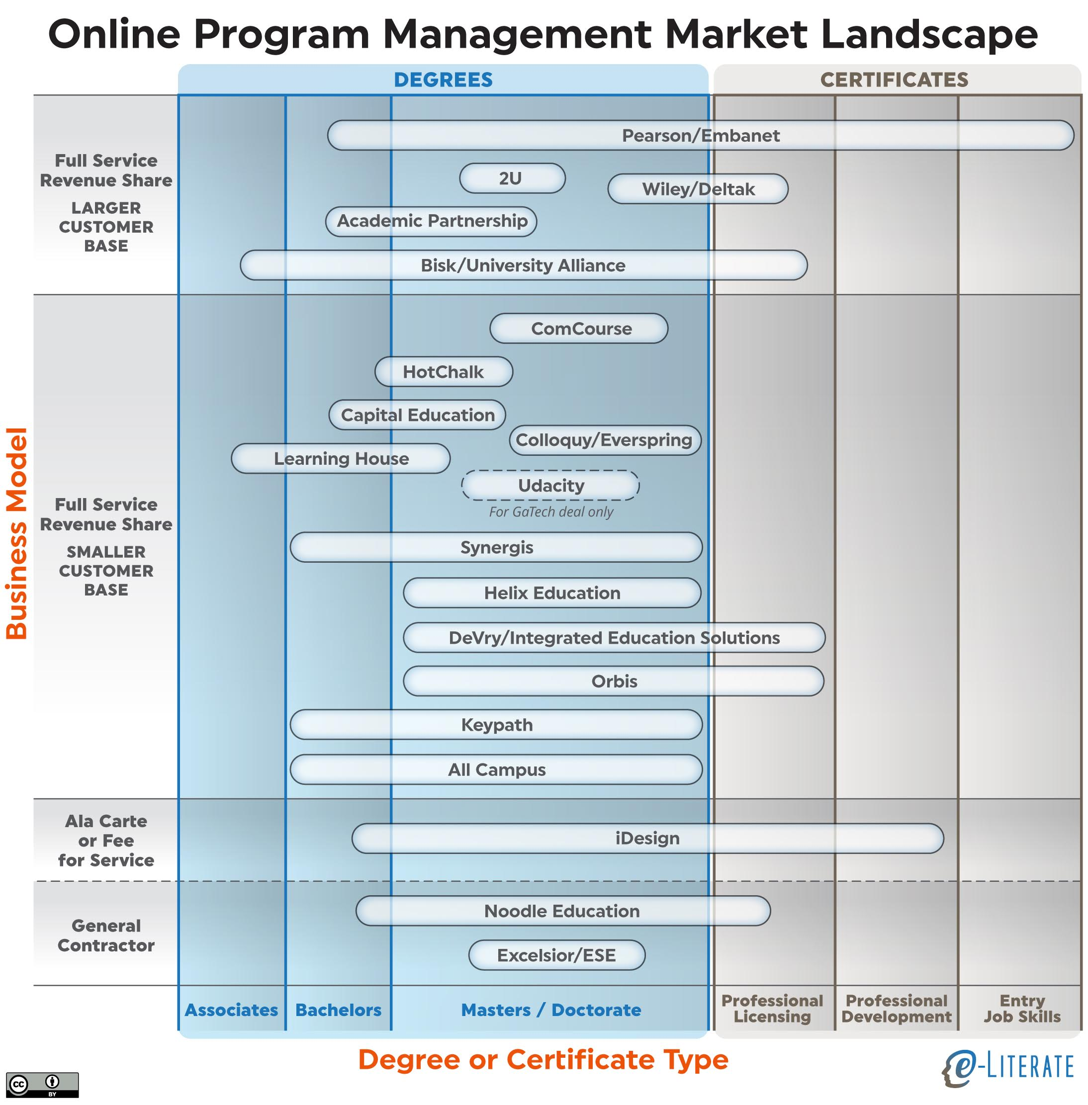 online program management a view of the market landscape